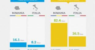 Velocità Internet. Maglia nera per l'Italia