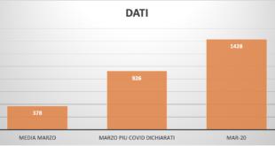 Coronavirus a Piacenza. I morti potrebbero essere il doppio di quanto accertato