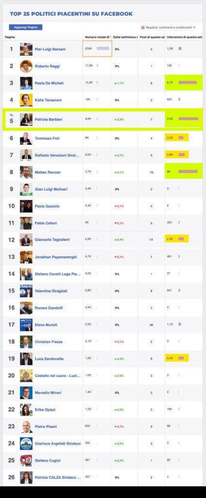 Classifica dei politici piacentini più seguiti su facebook